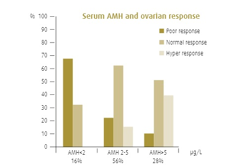 azlink-20-art-94-antimulleriaans-hormoon-1